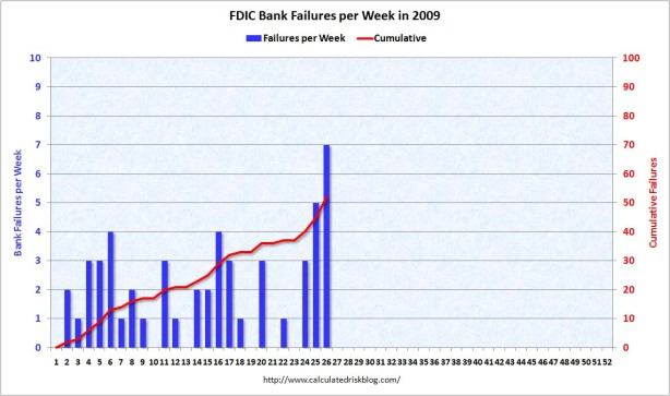 BankFailuresPerWeek