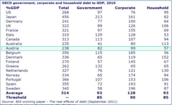 debt gov+corp+priv