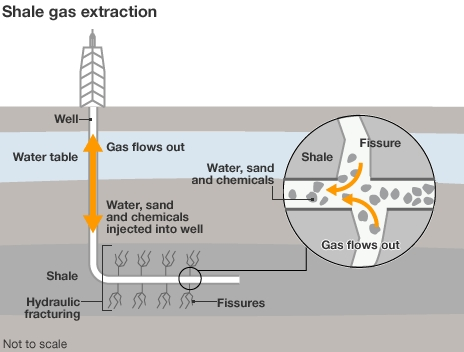 Shale Gas extraction method