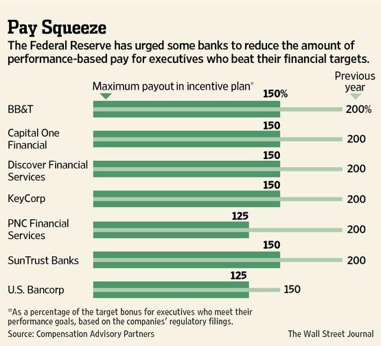 Regulators Get Banks to Rein In Bonus Pay « Föhrenbergkreis