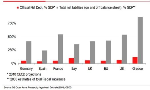 Fiscal Gap SG