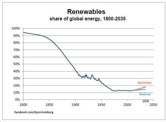 Renewables Share