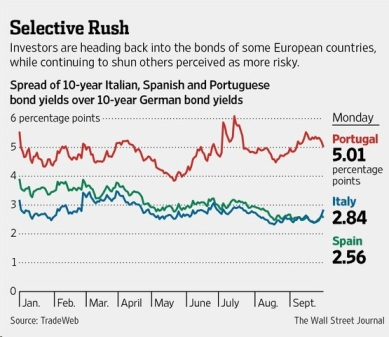 Bond spread P
