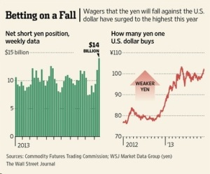 Betting on a Yen fall