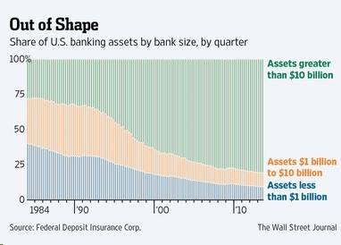 US Banking Assets