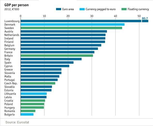 EU GDP pC