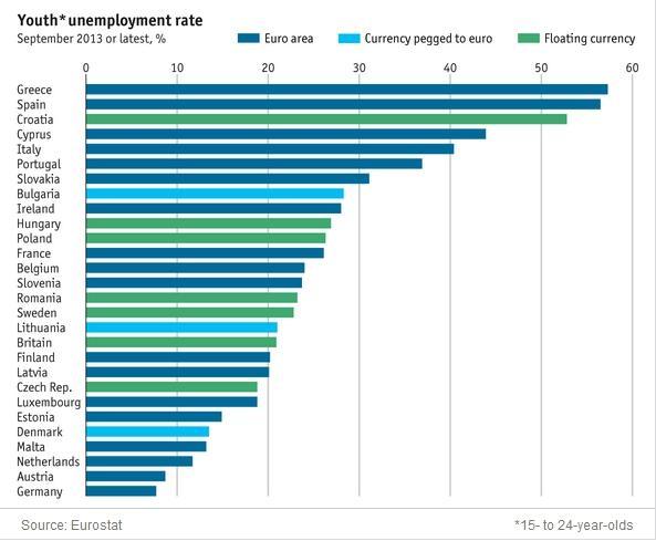 EU Youth unemployment
