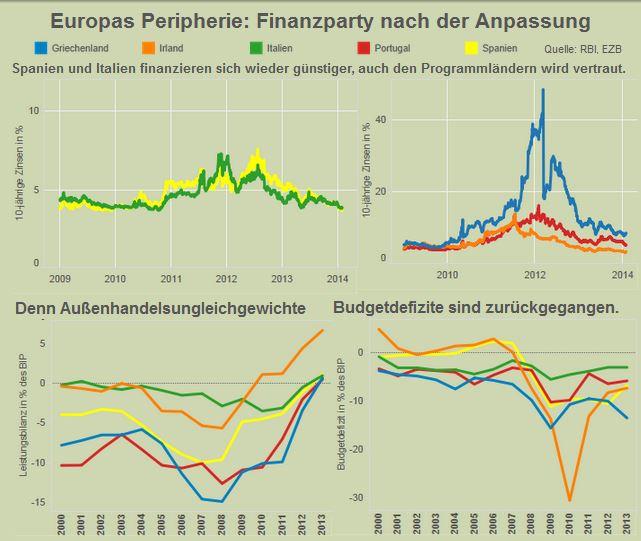 Europa peripherie zinsen