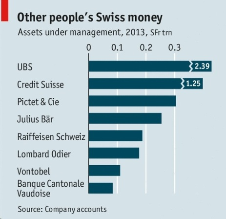 Swiss Banks hold foreign assets