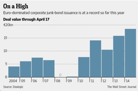Corporate Junk Bonds