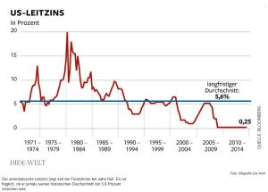 US Leitzins