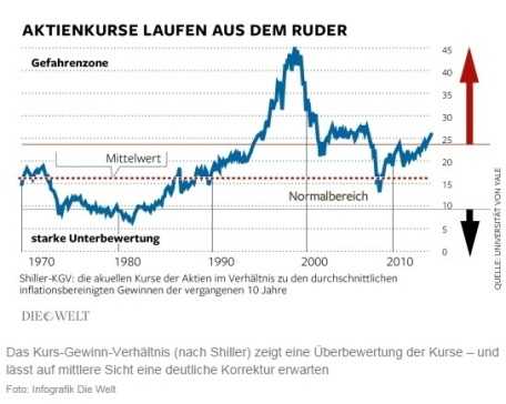 Aktienkurse laufen aus dem Ruder