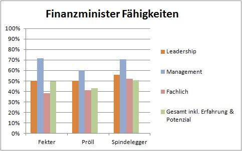 Finanzminister
