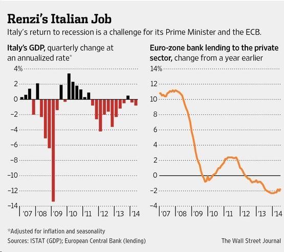 Renzi Italian Job
