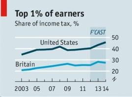 Top 1% Earners