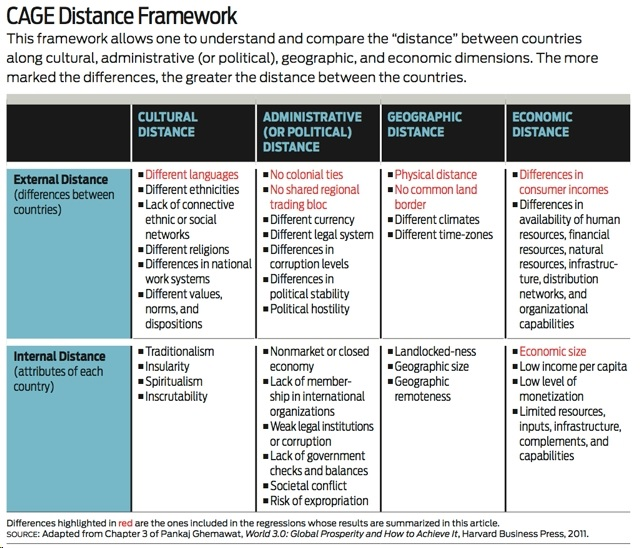 critique of cage framework As summarized in table 82 the cage framework, the cage (cultural,  administrative, geographic, and economic) framework offers a broader view of  distance.