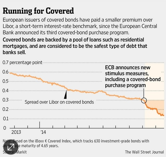 ECB covered