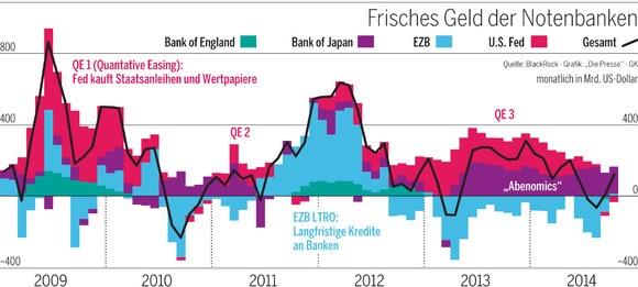 Geld Notenbanken