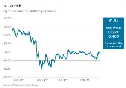 oil price 12_2014