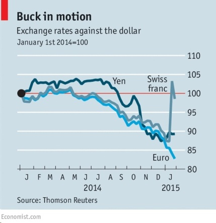 Exchange rate vs $