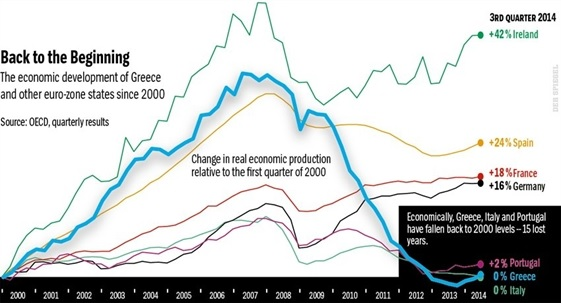 Greece economic development