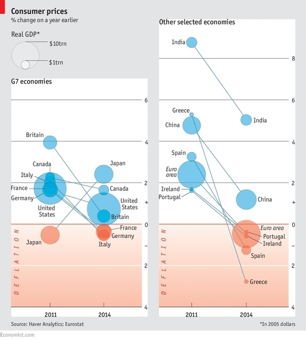 Consumer prices India