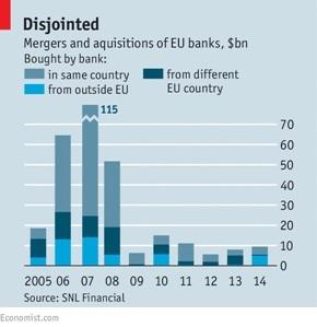 M&A EC Banks