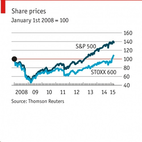 share prices US