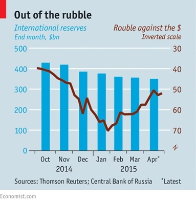 Rouble dollr