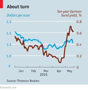 German Bond yield