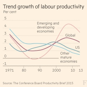 Weak productivity turns into a problem of global ...
