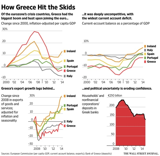 Greece competitiveness