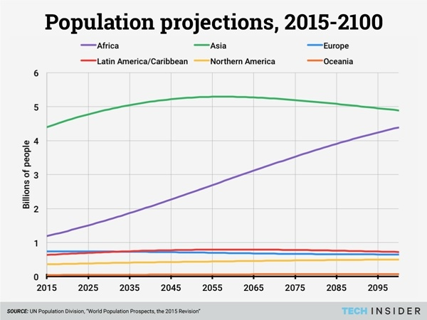 Why Population Matters