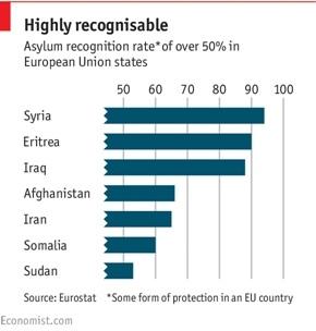 Asylum recognition EU