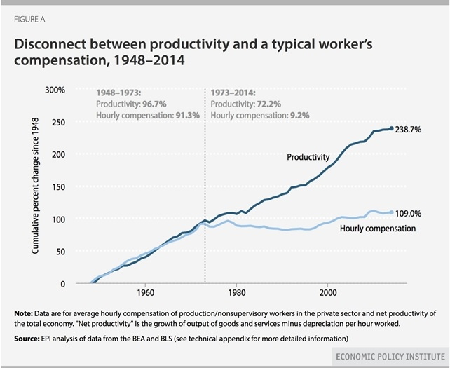 Disconnect productivity and compensation