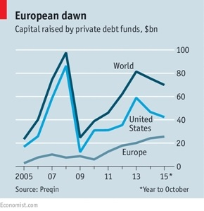 capital raised by private debt funds