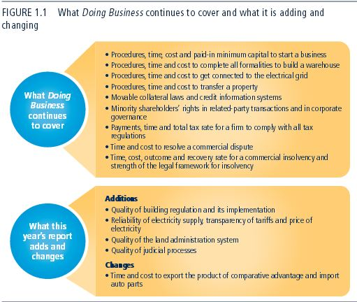 WB Doing Businee 2015 structure