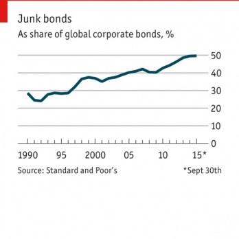 Junk Bonds
