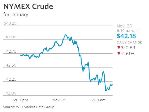 NYMEX Crude