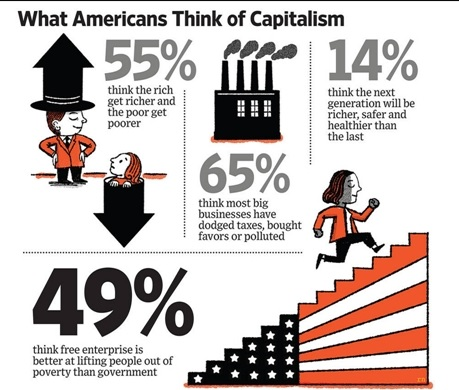 What Americas think of capitalism