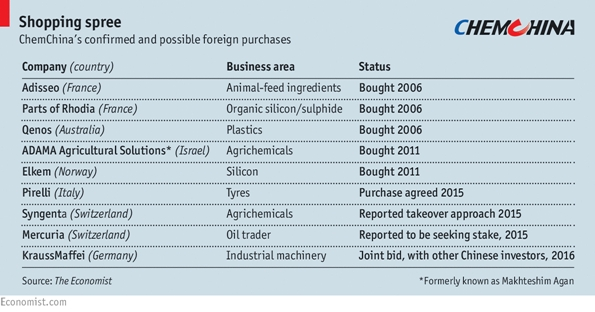 Chinese foreign purchases
