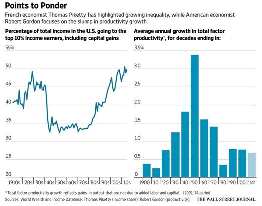Gordon Slump in productivity growth