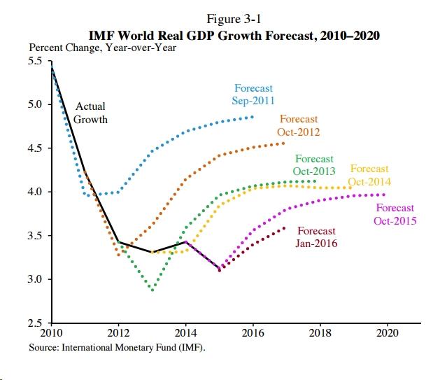 IMF Growth FC World