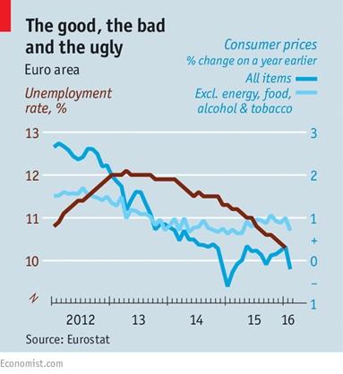 Euro area good bad ugly