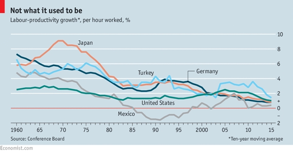 Labor Productivity Growth