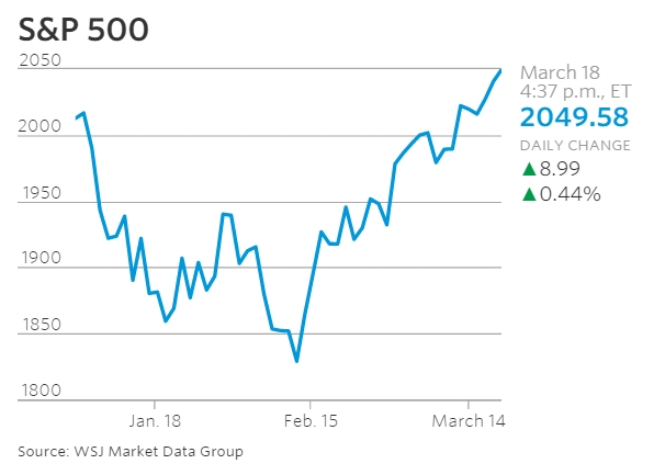 S&P 500 2016