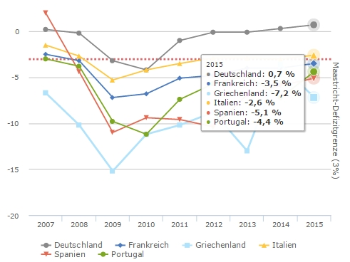 EZ Budget Deficit