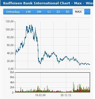 RBI Aktienkurs.2016