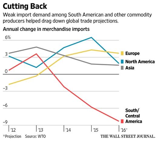 global-trade