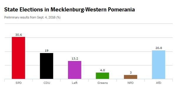 Mecklenburg Wahl